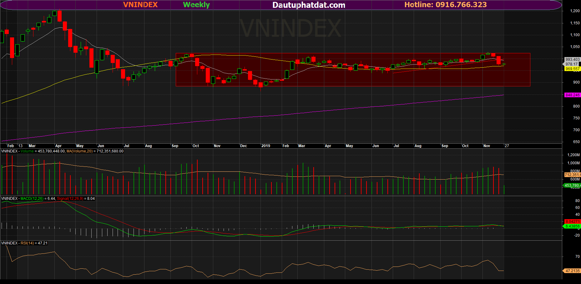 vnindex week
