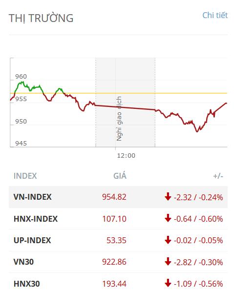 Nhận định thị trường ngày 06/12/2019: Vận động tích lũy