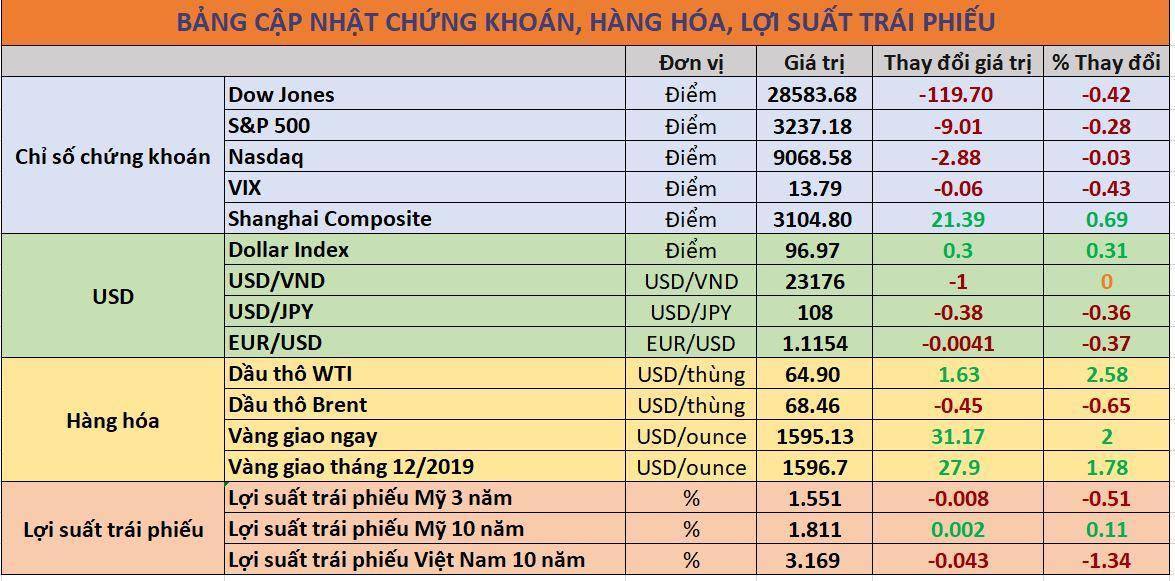 Cập nhật chứng khoán quốc tế, giá USD, trái phiếu và hàng hóa ngày 08/01/2020