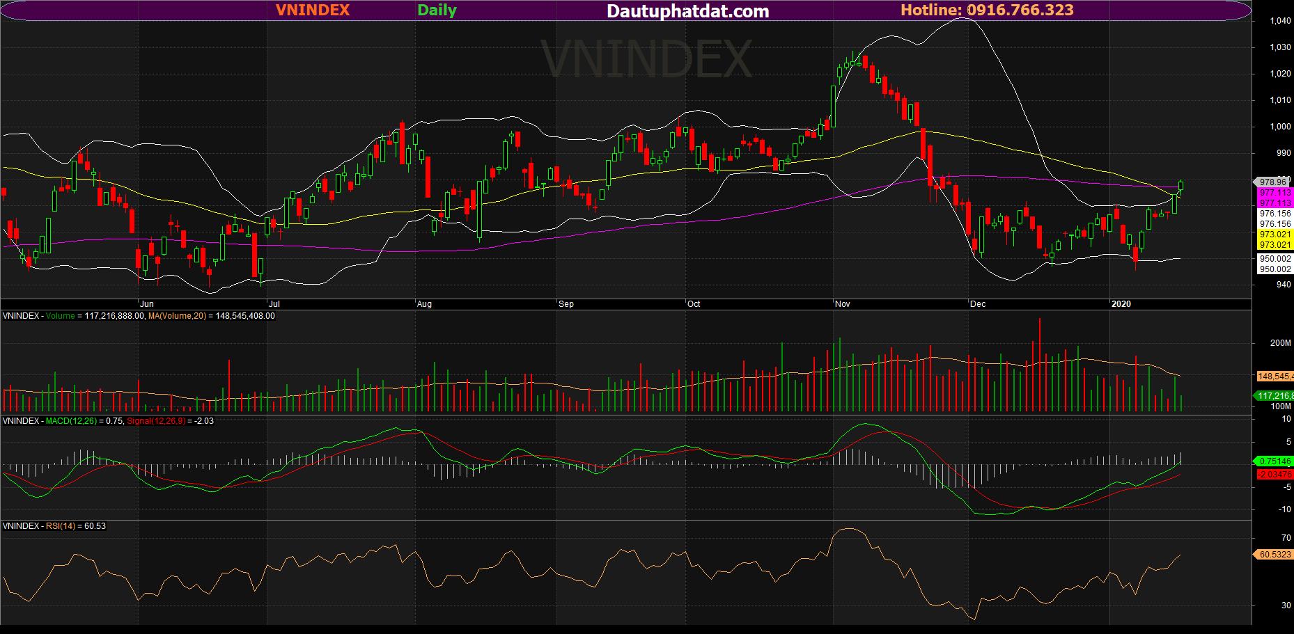 chart ngày VNINDEX