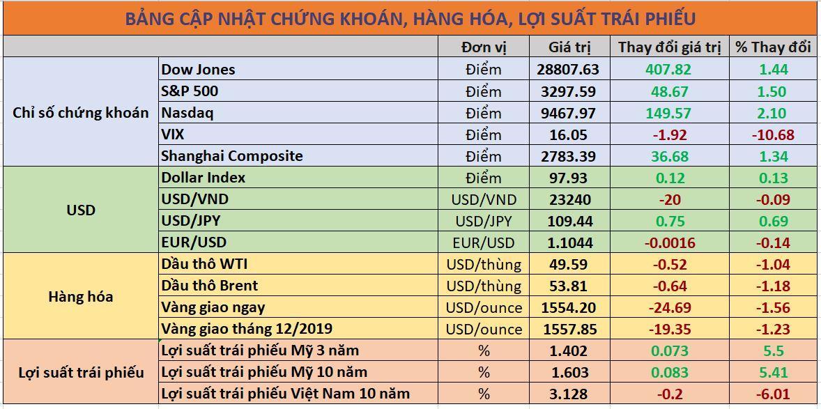 Cập nhật chứng khoán quốc tế, giá USD, trái phiếu và hàng hóa ngày 05/02/2020