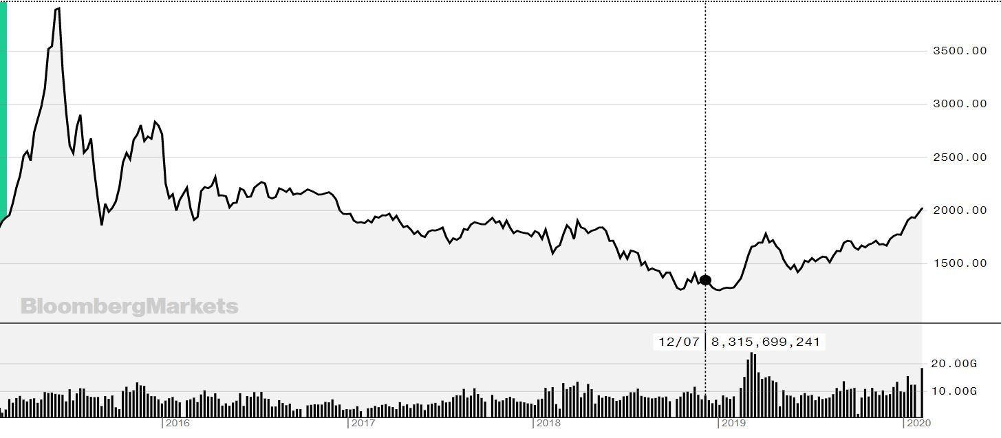 Chart ChiNex Index - Nguồn Bloomberg