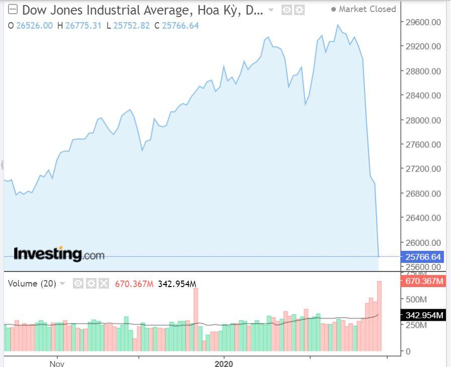 Đồ thị ngày DJA - Nguồn Investing