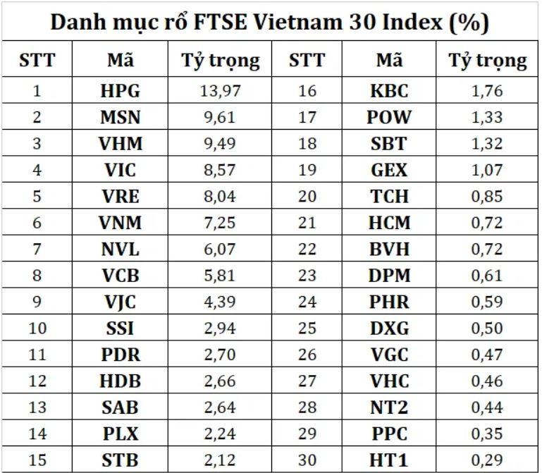 Danh mục rổ rổ FTSE Vietnam 30 Index