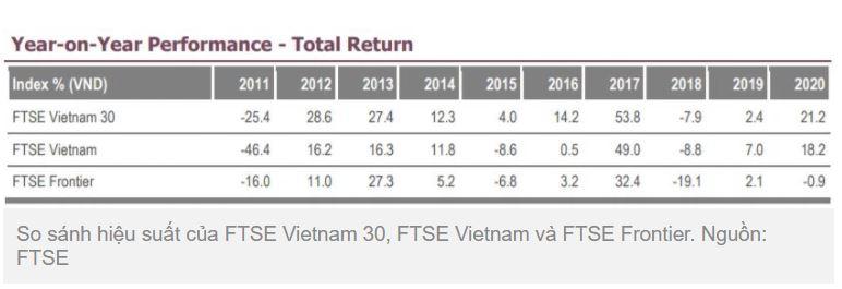 So sánh hiệu suất FTSE VN 30